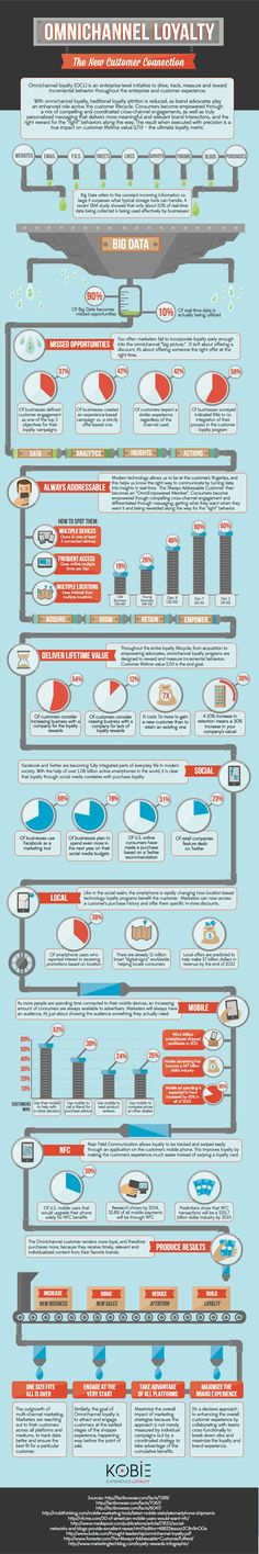 Achieving Omnichannel Customer Loyalty: Tips and #Infographic