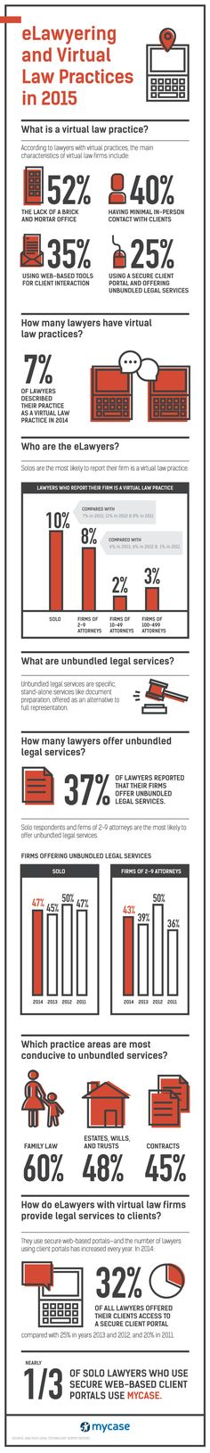 According to the ABA's 2014 Legal Technology Survey, the most popular software for solo lawyers who use secure web-based client portals is MyCase. Groups Poster, In 2015, Law School, Work From Home Jobs, Social Media Tips, Lawyer, Business Ideas, Infographics, Software