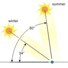 sun angles diagram overlay - Google Search Green Technology, Angles, Overlays, Architecture Design, Diagram, Celestial, Sun, Google Search, Architecture