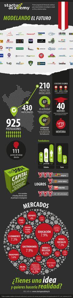 Emprendimientos digitales y redes sociales en el Perú frutos del Startup Academy