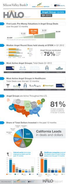 Infographic - Where are the angel investors and how do they invest? Here is the Q1 2012 Halo Report, a collaborative project between Silicon Valley Bank, Angel Resource Institute & CB Insights. It highlights angel group investment activity and emerging trends throughout the US and provides much sought after data that has not been previously available to entrepreneurs or angel investors.