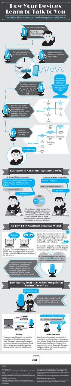 How Automatic Speech Recognition Works (Infographic)