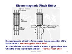 """electromagnetic """"pinch"""" effect - Google zoeken Theories About The Universe, Electric Universe, Earth's Magnetic Field, Surface Area, Theory, Science, Google, Nature, Naturaleza"""