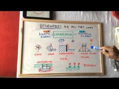 Renewable energies and how they work Gcse Revision, Thing 1, Renewable Energy, Science, This Or That Questions, Science Comics