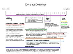Contract Summary Timeline Is A Lifesaver At Closing  Timeline And