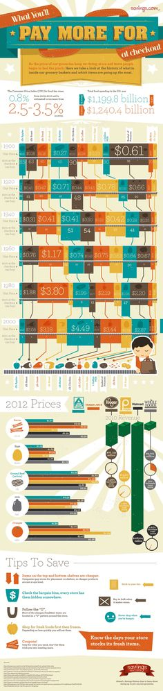 Great printable to show you what you will pay more for this year.