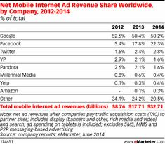 Net Mobile Internet Ad Revenue Share Worldwide by Company