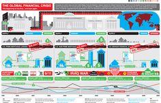 Making Sense of the Mess: The Global Financial Crisis [via Six Revisions] Finance Bank, Finance Tips, Visualisation, Data Visualization, Us Submarines, Assurance Vie, Health Insurance Coverage, Spiritus, Social Determinants Of Health