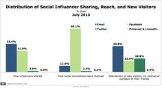 Brand Advocates Choose Email Over Social For Referrals