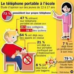 """Résultat de recherche d'images pour """"statistiques téléphone portable chez les jeunes"""""""