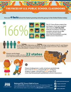This second infographic for #HispanicHeritageMonth highlights the faces of U.S. public school classroom. Download the infographic today on National PTA's Hispanic Heritage Month - Every Child in Focus page.
