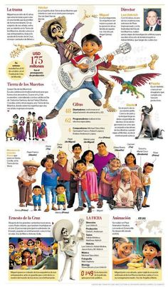 Love this infographic about Coco. Perfect for Spanish class!
