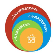 10 Ways to Increase Awareness, Engagement, and Conversions on Your Website: http://aspireid.com/integrated-emarketing/increase-awareness-engagement-conversions-website/