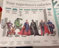 El #sueldo de los Superhéroes . #Superhero's #salaries  http://9gag.com/gag/aZbGx4Q/your-superhero-s-salaries