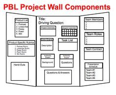 Love this PBL...might make it so I can keep up with all the paperwork and post all the info need in a place accessible to the students!!!