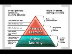 What is Active Learning? - YouTube