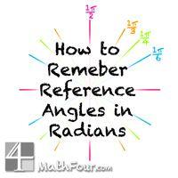 Watch this fun animation of the various radian measurements around a circle. helps to remember radian measures. Math Teacher, Math Classroom, Teaching Math, Teaching Ideas, Teacher Stuff, Math Strategies, Math Resources, Math Lesson Plans, Math Lessons