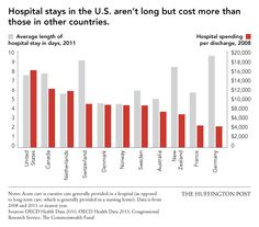 The US spends more on health care than other industrialized countries - The Huffington Post