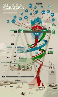 Realización de una mega infografía sobre la historia argentina.