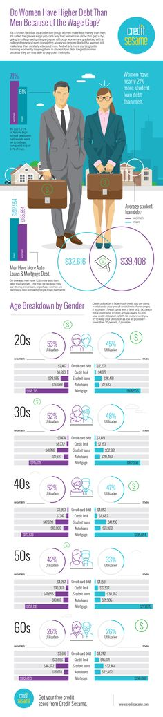 Women as a collective tend to earn much less than men and one way that women can close the gender wage gap is by investing in themselves through higher education. This infographic was made for Credit Sesame where you can learn more about this problem at:  https://www.creditsesame.com/blog/debt/gender-wage-gap-women-struggle-with-21-percent-more-student-loans-than-men/