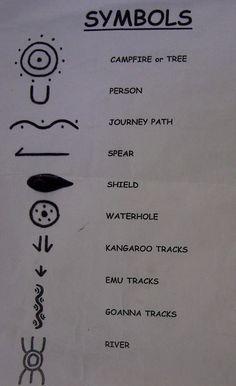 Traditional Australian Aboriginal Symbols Used In Their Artwork. Aboriginal Tattoo, Aboriginal Art Symbols, Aboriginal Art For Kids, Aboriginal Education, Indigenous Education, Aboriginal History, Aboriginal Painting, Aboriginal Culture, Aboriginal People