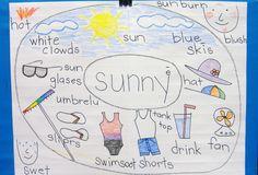 The Kinder Queendom: Weather Unit -- Sunny: Shared Circle Map Seasons Activities, Weather Activities, Science Activities, Science Lessons, Teaching Weather, Preschool Weather, Kindergarten Science, Science Classroom, Kindergarten Reading
