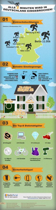 #Achtung #Einbruch: Alle 2 Minuten wird in deutschen Haushalten eingebrochen.