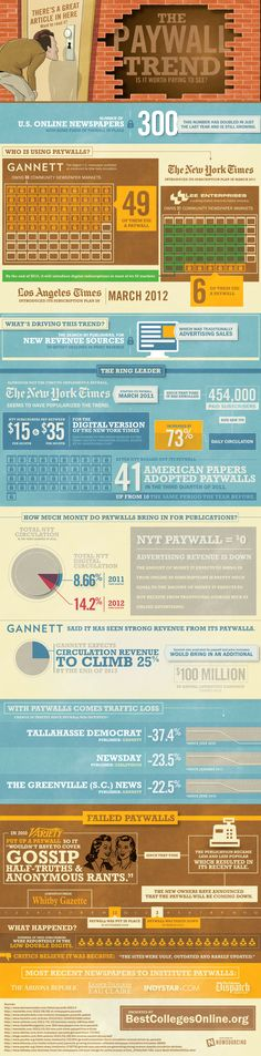 There are many more major news websites putting up paywalls these days, charging subscription fees to those who had been receiving that content free for years. We wanted to find out how widespread the shift from free to pay is on today's Internet, and the result is this infographic that illustrates the extent of this phenomenon.