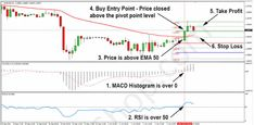 Momentum with Stochastic and MACD Trading System is strategy for swing trading. Day Trading, Penny Stock Trading, Forex Trading Basics, Learn Forex Trading, Stock Trading Strategies, Trading Quotes, Forex Trading Signals, Cryptocurrency Trading, Learning