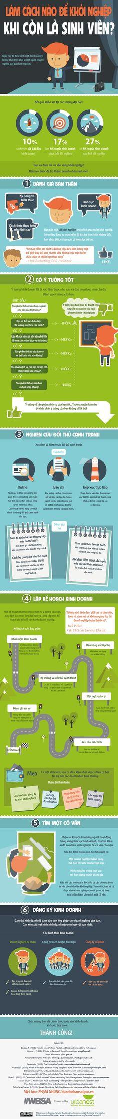 [Infographic]6 bước để sinh viên khởi nghiệp thành công - doanhnhansaigon.vn