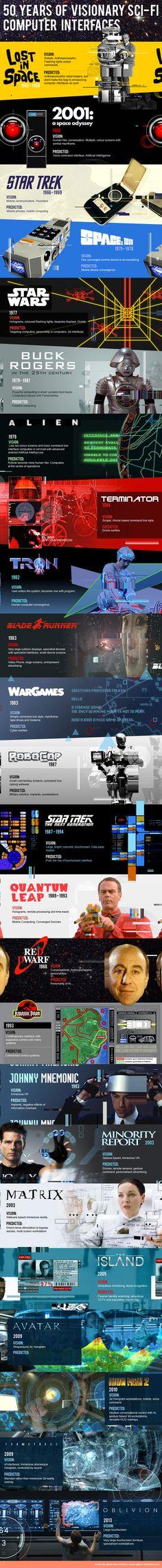 Infographie : Les technologies du futur... dans le passé