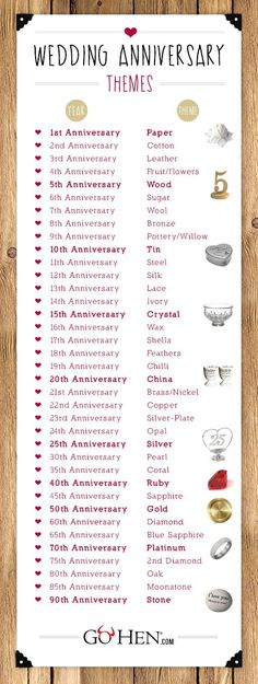 wedding anniversary gift list by year aDEwi6RwG