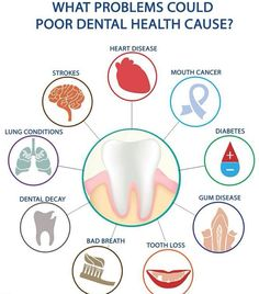 Check the common dental problems that can be caused due to poor dental health.