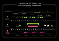 Timeline of Jesus' Death and Resurrection by David Pawson