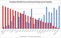 PISAENT  http://zhaolearning.com/2012/06/06/test-scores-vs-entrepreneurship-pisa-timss-and-confidence/