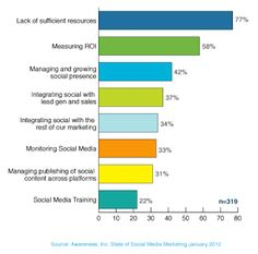 Top challenges faced by social media marketers (reported by all levels within the company).
