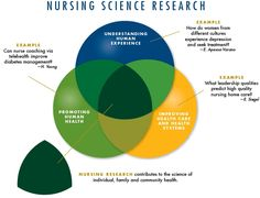 Nursing research paper