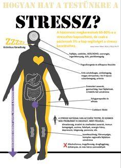 Stresszoldás kineziológiával! Neked milyen módszer, technika vált be stressz kezelésére? Ptsd, Chronic Pain, Don't Worry, Techno, No Worries, Comic Books, Fitness, Movie Posters, Grief