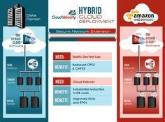The Hybrid Cloud is an Integrated Cloud | CloudVelocity