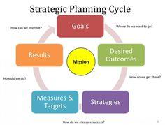 Strategic Planning (Part 9) – Development of the Strategic Plan (Introduction)