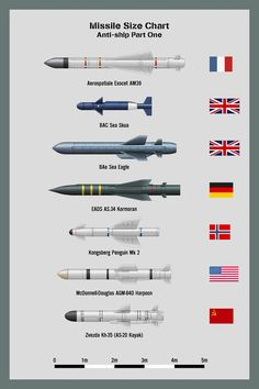 My missile size chart - Anti-radiation Missiles Part One NB: Anti-radiation missiles are designed to lock on to enemy radar transmitters and knock them out prior to a wider scale air attack.