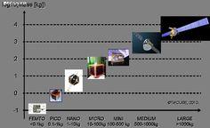 satélites segun su tamano Esto es un Cubesat  o Picosatelite . Más información en aztronomia.com