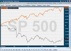 Gold and SPX ramping biases...