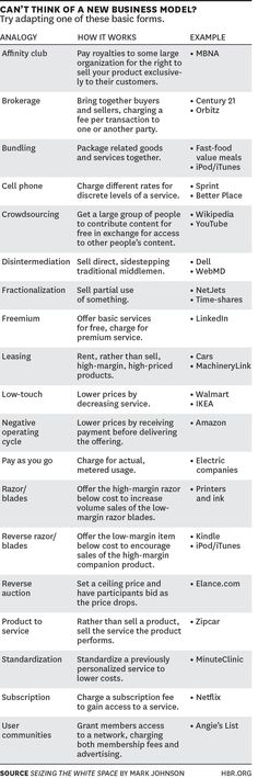 What is a business model? http://s.hbr.org/1CmUQSf #albertobokos