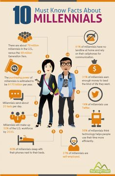 10 Must Know Facts About Millennials #infographic #infografía