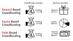 Crowdfunding is a technique for a business to obtain finance in which small amounts of funding are raised from a large number of people (the crowd). Crowdfunding can be either rewards, debt or equity based depending on the requirements of the business. Golden Highlights Brown Hair, Business Planning, Debt, Finance, Startup Entrepreneur, How To Plan, Crowd, Number, People