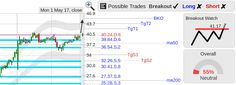 StockConsultant.com - $PTLA (PTLA) Portola Pharmaceuticals stock top of range breakout watch above 41.17, analysis chart