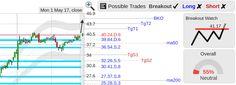 StockConsultant.com - $PTLA (PTLA) Portola Pharmaceuticals stock top of range breakout watch above 41.17, analysis chart