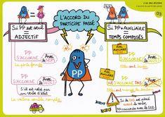 [Carte mentale 6e] L'accord du participe passé - L'orthophile Cycle 3, School, Classroom, Science Education, Mental Map, Dyslexia