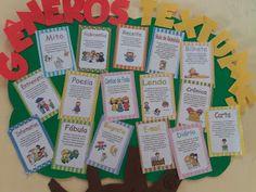 Painel da árvore dos gêneros textuais - ENSINANDO COM CARINHO Language Activities, Teachers